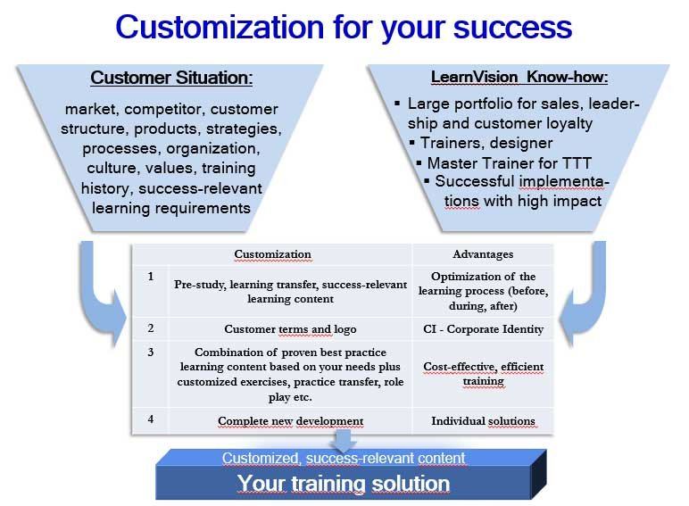 Customization for your success