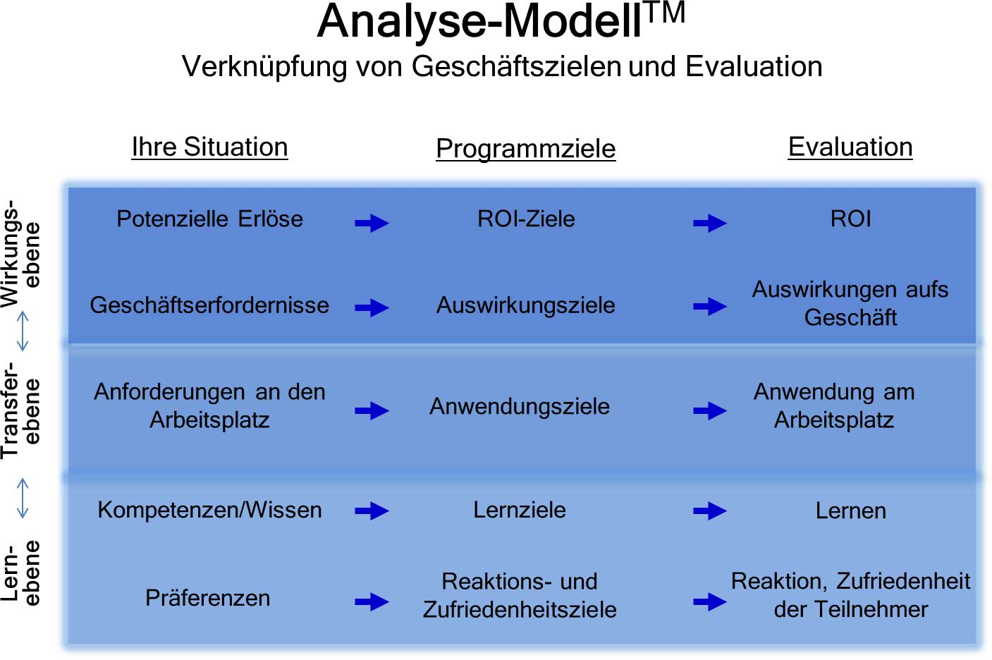 Analyse-Modell