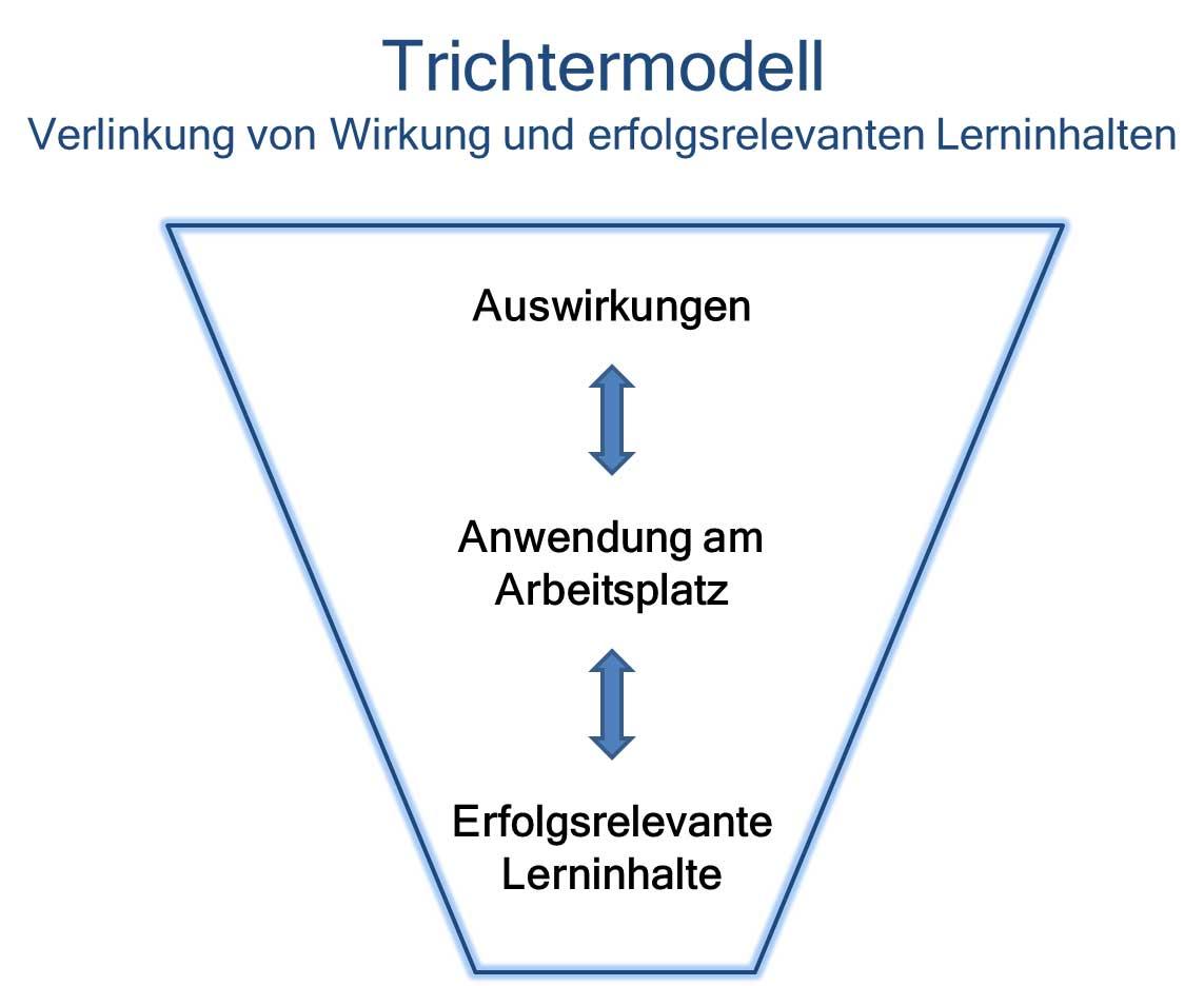 Funnel Model